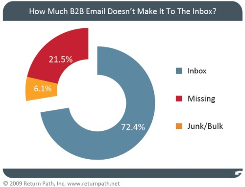 20% email marketing thất bại