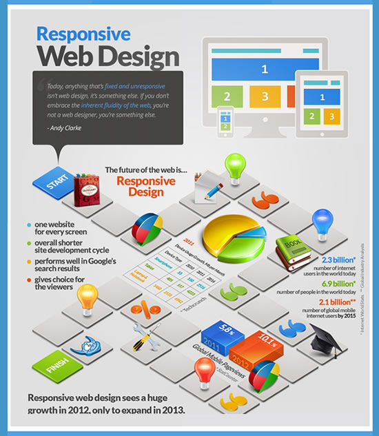 Responsive Web-solution Marketing Online for Mobile